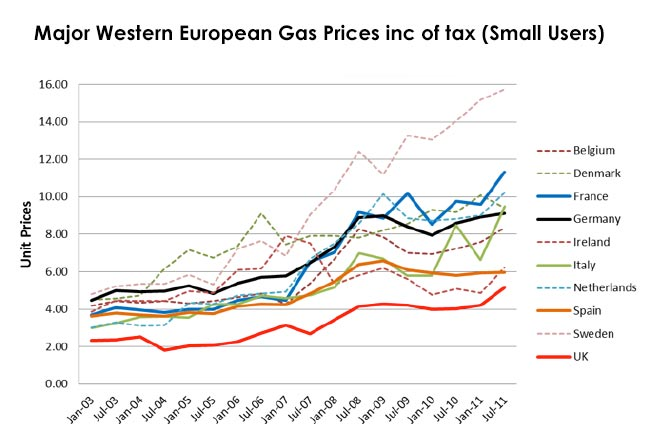 gas-prices-europe