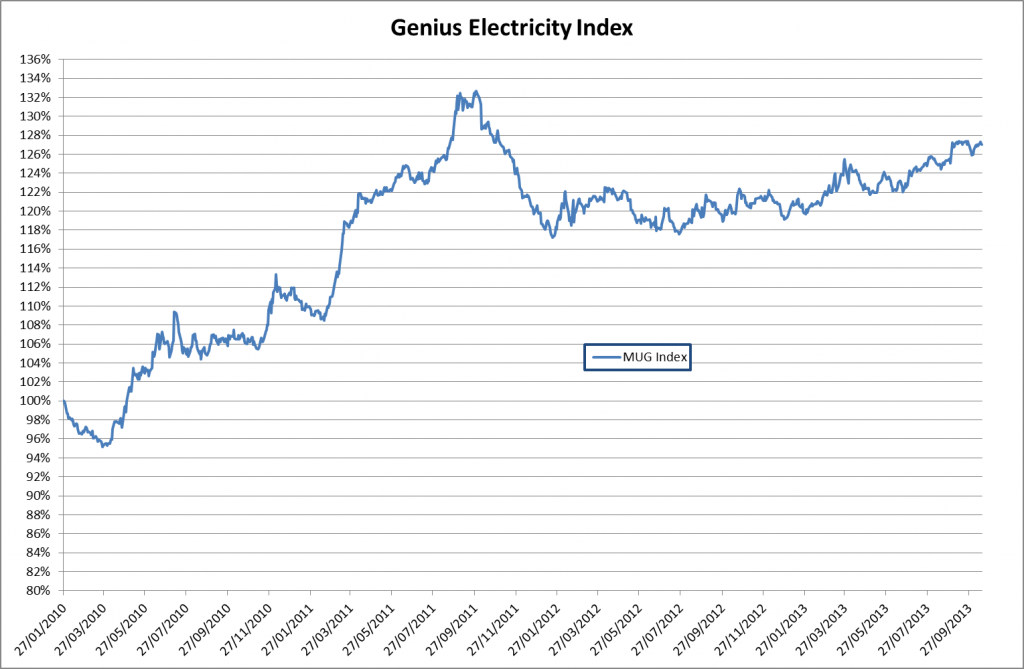 MyUtilityGenius electricity index