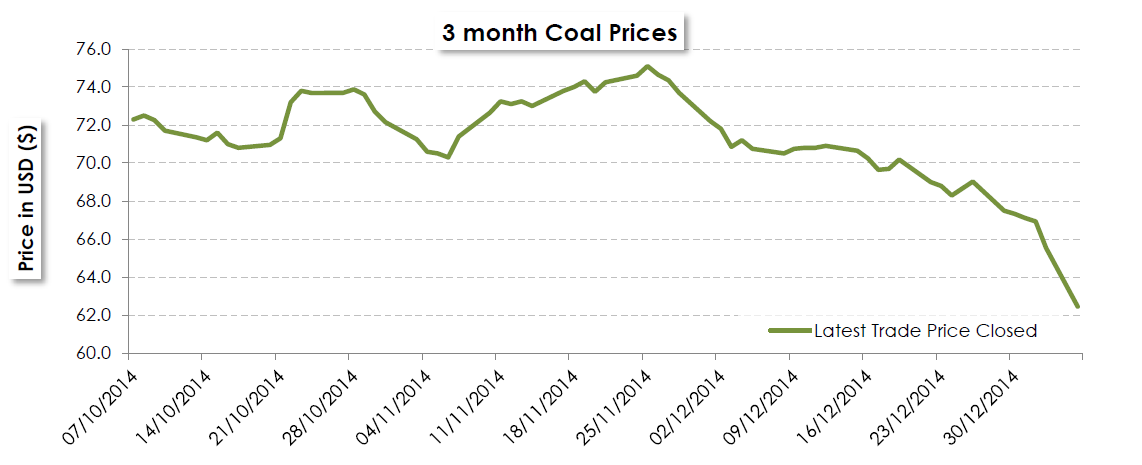 3 month coal prices graph